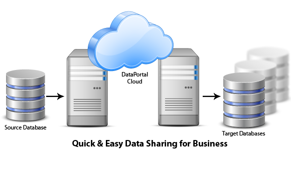 cloud-data-sharing