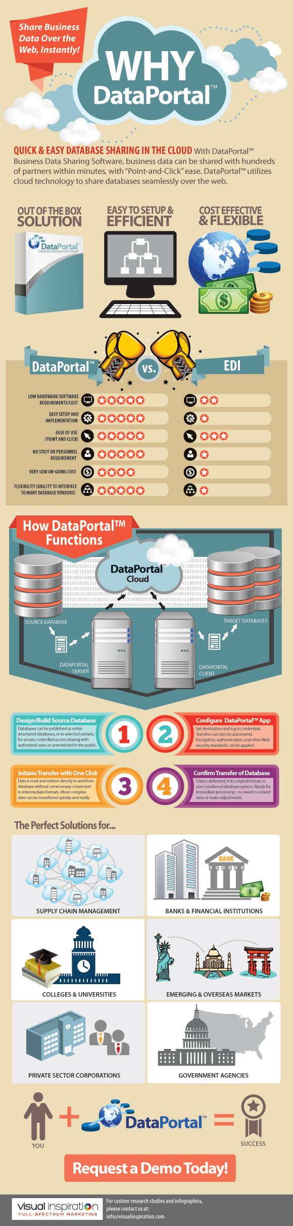 A Visual Explanation of DataPortal™ vs. EDI – Our Data Sharing Infographic